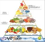 Piramide medit